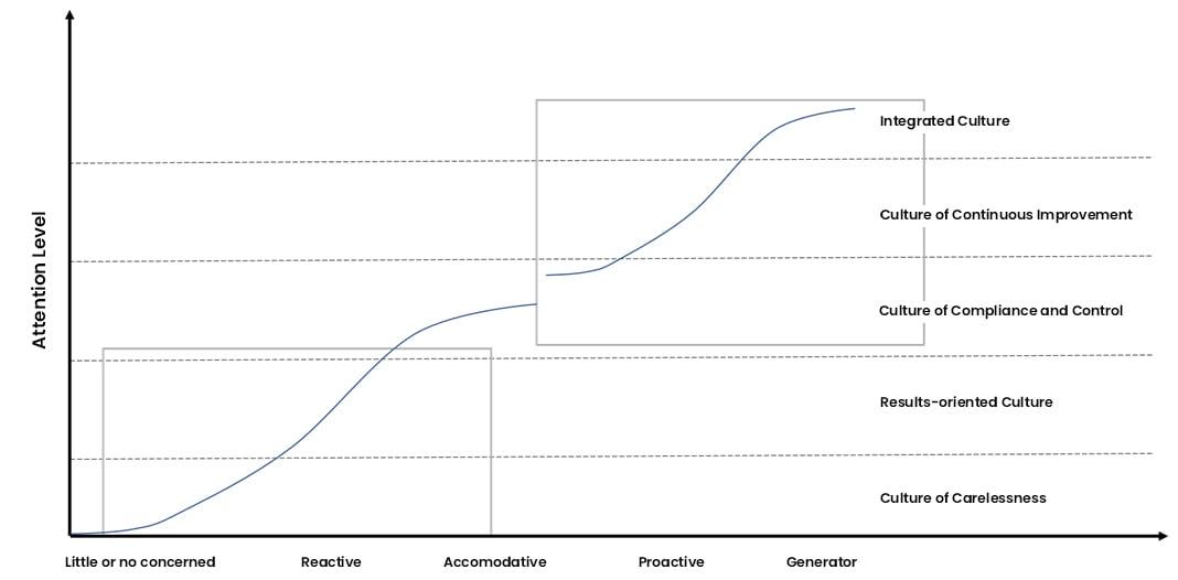 Illustration modèle conceptuel d'évolution de la culture d'entreprise-english
