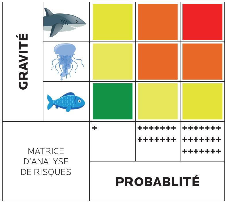 schema-tableau-gravite-probabilite-requin-tome-2.png